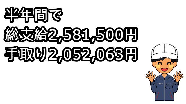 半年間で258万