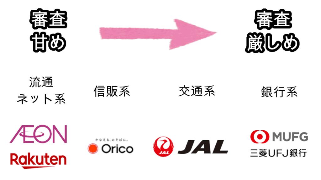 期間工クレジットカード審査
